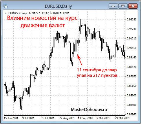 Влияние новостей на движение валют