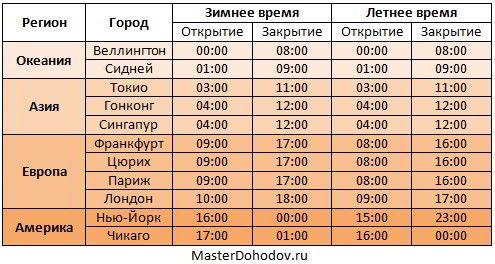 Forex часы работы по москве