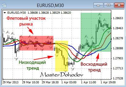 Индикатор определения тренда - аллигатор