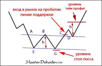 Фигура «двойное дно»