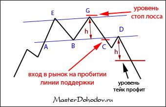 Фигура «двойная вершина»