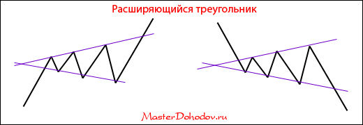 Фигуры продолжения тренда - расширяющийся треугольник