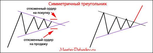 Фигуры продолжения тренда - симметричный треугольник
