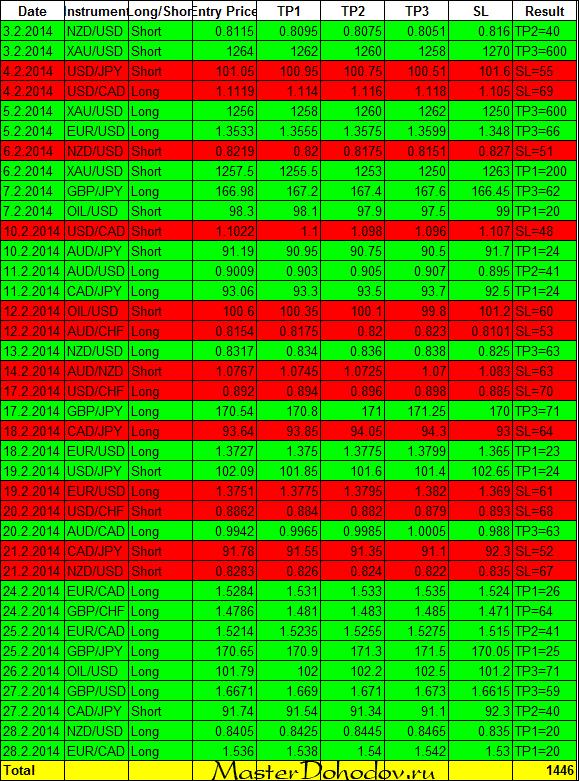 Торговые СМС-сигналы от MaxiMarkets за февраль 2014 года
