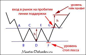 Фигура «тройное основание»