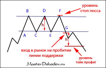 Фигура «тройная вершина»
