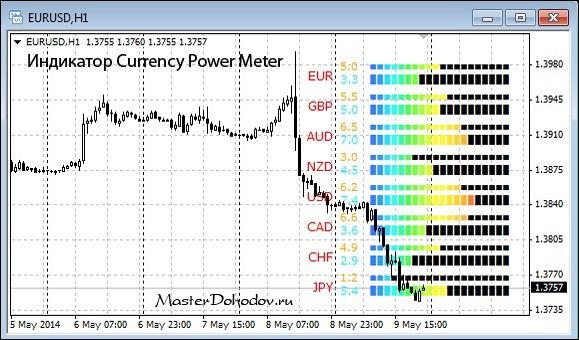 Окно индикатора Currency Power Meter