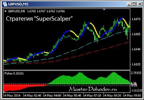 Стратегия SuperScalper - сделки на покупку