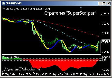Стратегия SuperScalper - сделки на продажу