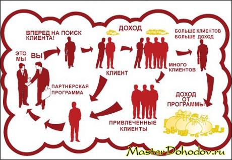Принцип разоты партнерских программ