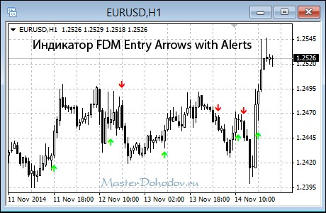 Индикатор FDM Entry Arrows with Alerts