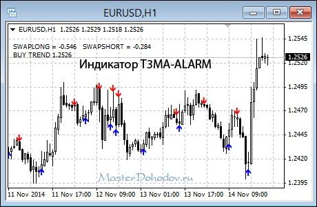 Индикатор T3MA-ALARM