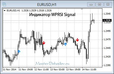 Индикатор WPRSI Signal