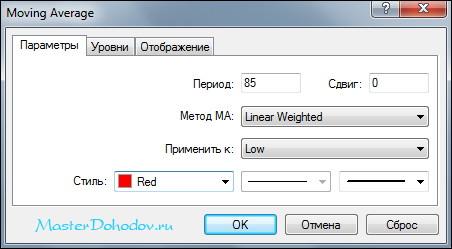 Метод Пуриа - настройка индикаторов 1