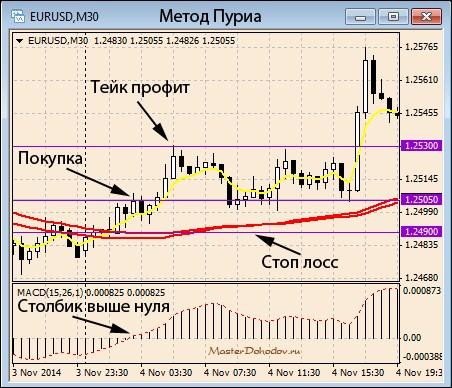 Метод Пуриа  - описание точек входа (покупка)