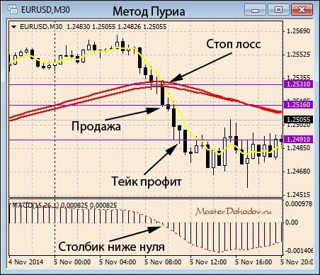 Метод Пуриа - описание точек входа (продажа)