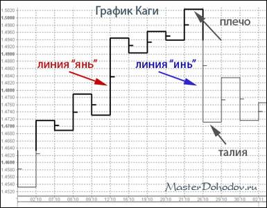 График Каги