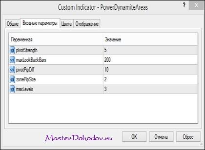 Настройки индикатора Индикатор  PowerDynamiteAreas