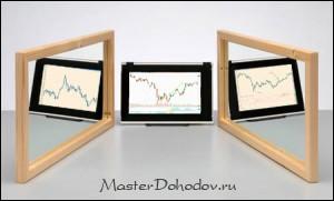 Торговая стратегия три экрана Элдера