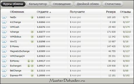 Валютный калькулятор Конвертер курса валют онлайн