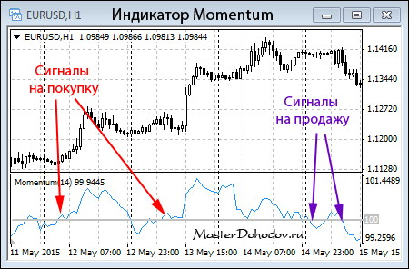 Сигналы индикатора Моментум