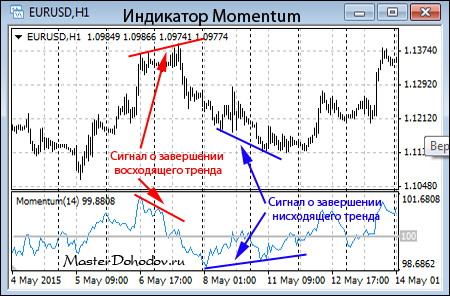 Дивергенция на индикаторе Моментум