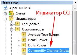 Установка индикатора CCI