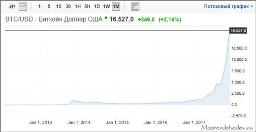 График цены Биткоина