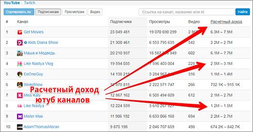 Расчетный доход ютуб каналов